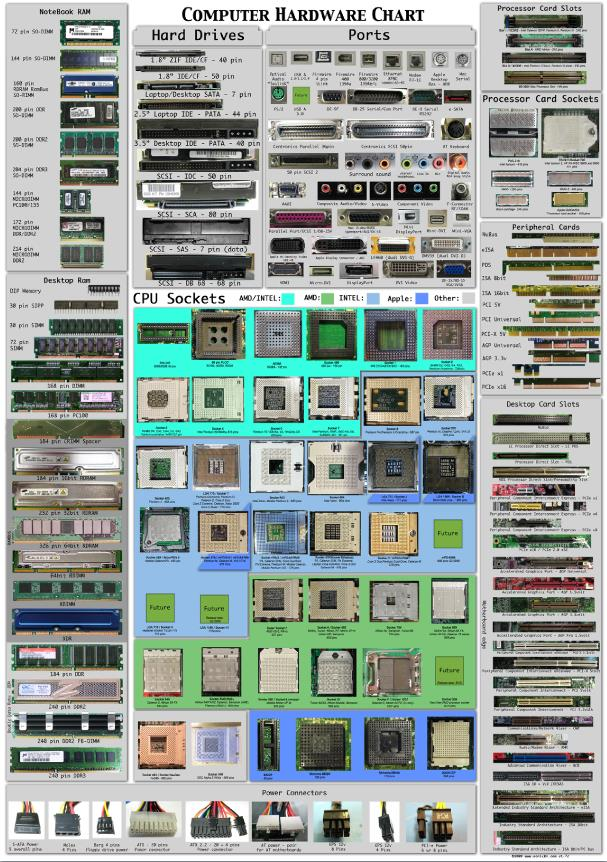 poster-computer-hardware