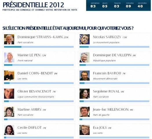 Pour qui allez-vous voter pour les Présidentielles 2012 ?