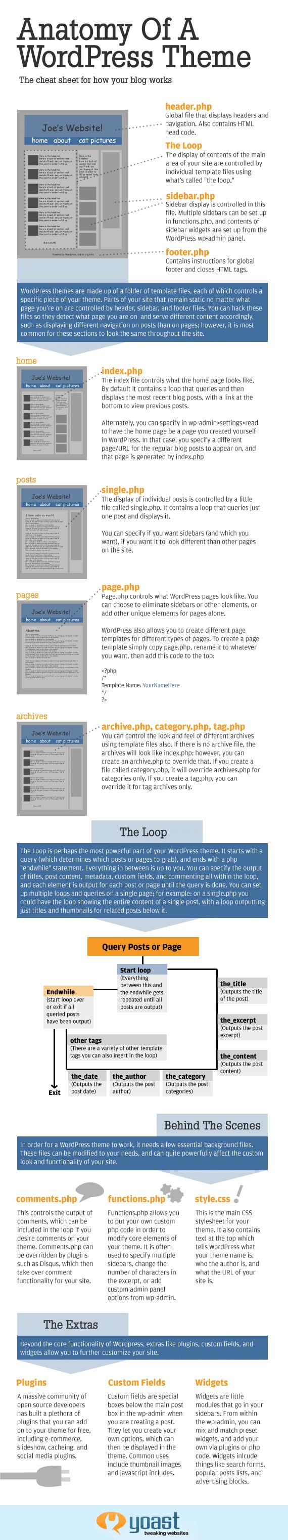 comprendre-theme-wordpress