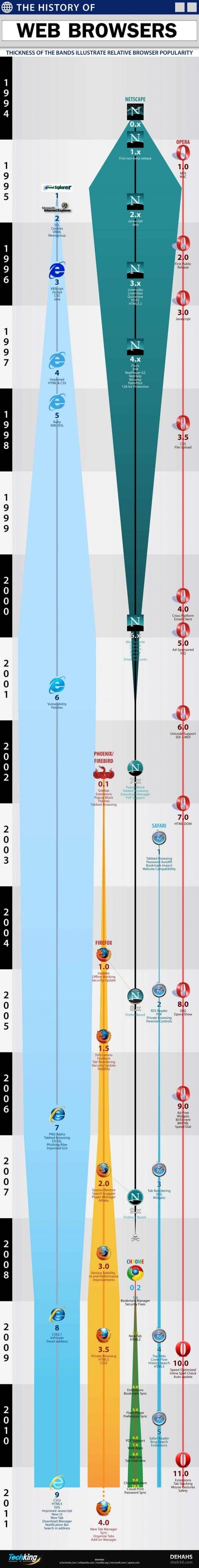 infographie-histoire-navigateur