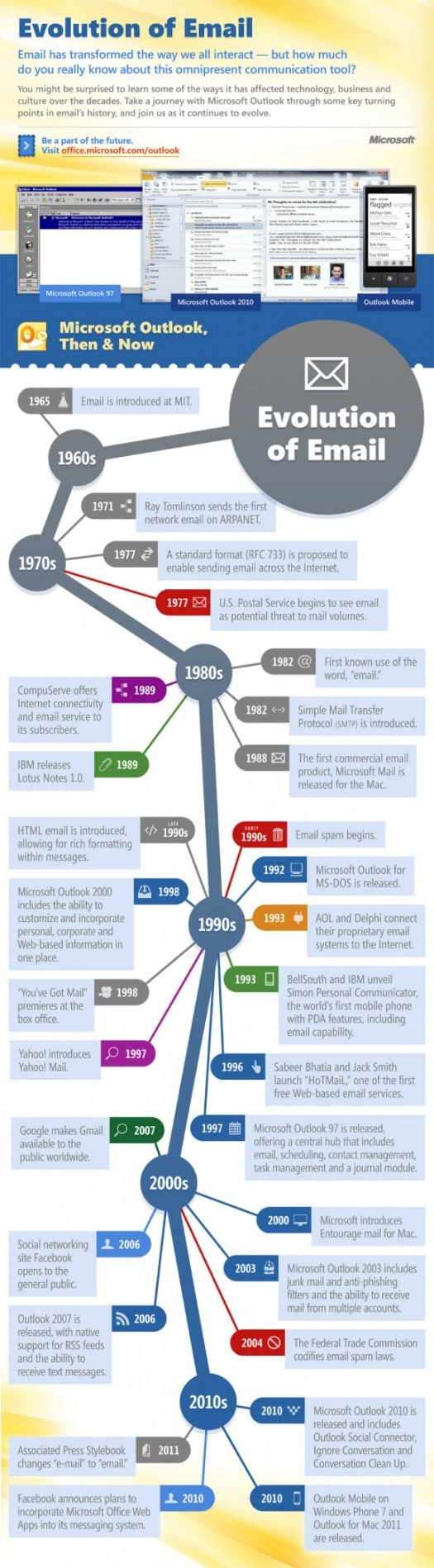 infographie-evolution-email