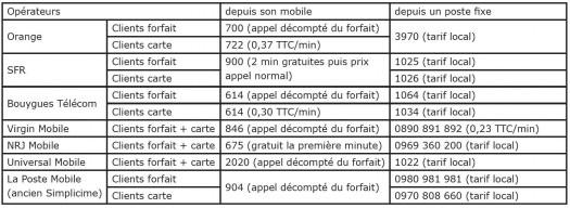 numero-operateur-desimlockage