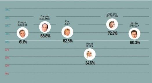 classement-credibilite-politique