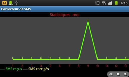 corrrecteur-sms-android-stat