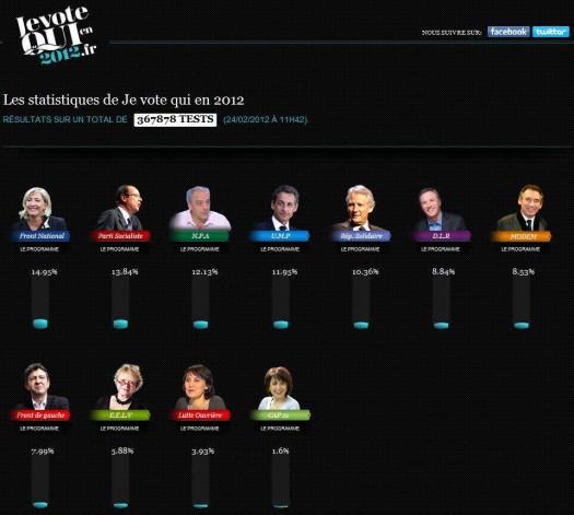je-vote-pour-qui-2012-resultat