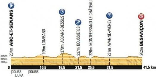 tour-france-profil-etape