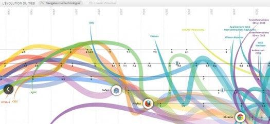 La Timeline de l'évolution des navigateurs et du Web