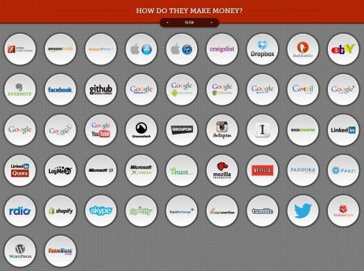 Comment les gros du Web gagnent-ils de l'argent ? Une infographie interactive
