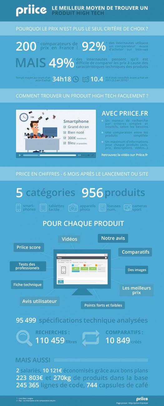 infographie-priice