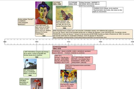 cr u00e9ation en ligne de frises chronologiques  frise chrono  u2013 les infos de ballajack