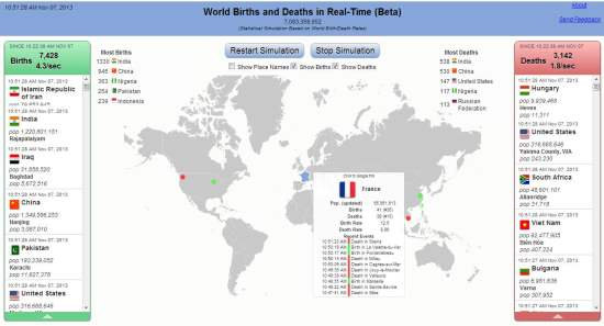 La bombe démographique en temps réel, World births and death in Real-Time