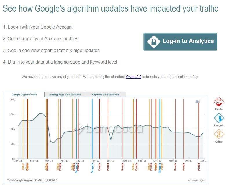analyse-trafic-web