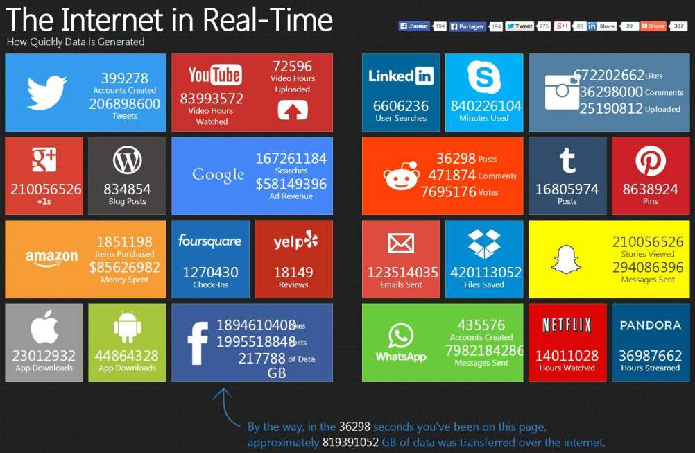 the-internet-in-real-time