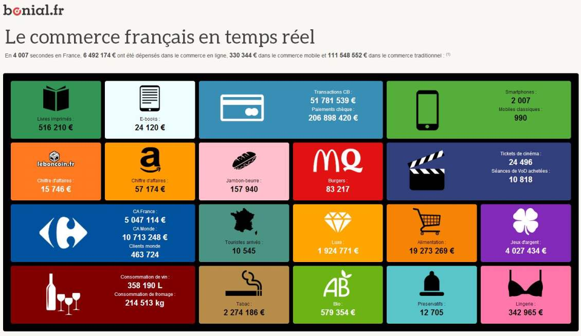 infographie-temps-reel-consommation
