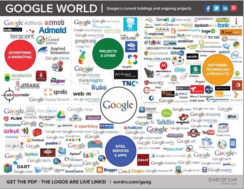 Le monde de Google