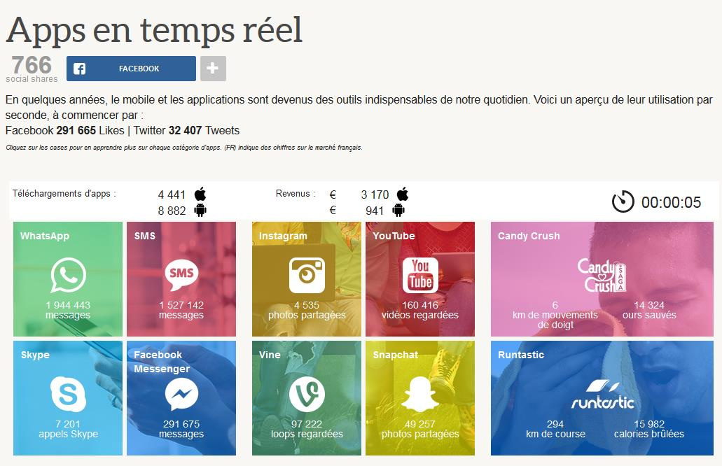 infographie-apps-temps-reel