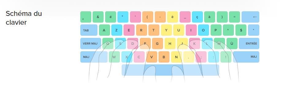 ratatype-clavier